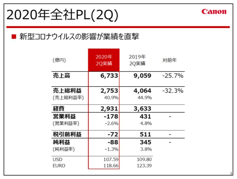 canon-financial-result-2020q2-2