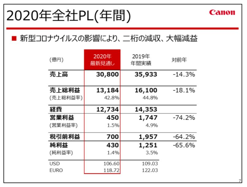 canon-financial-result-2020q2-3