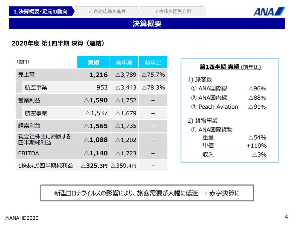 ana-financial-result-2020q1-2