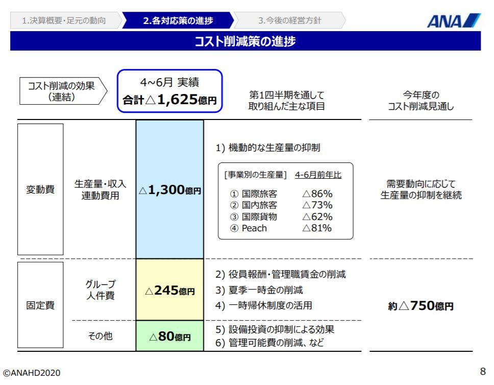 ana-financial-result-2020q1-4