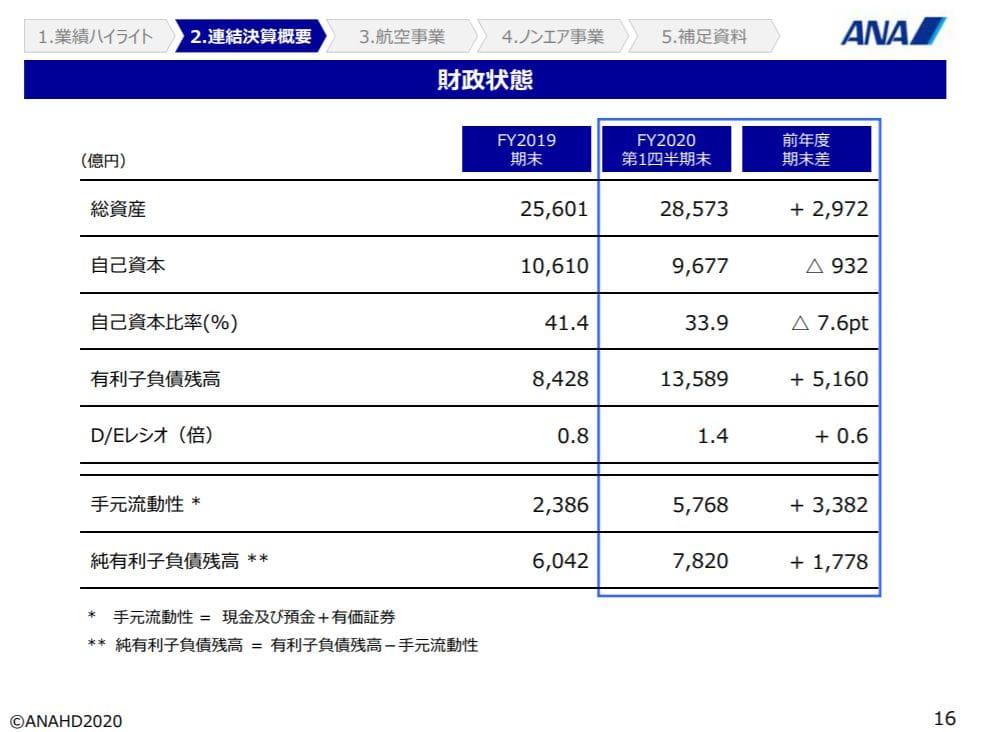 ana-financial-result-2020q1-5