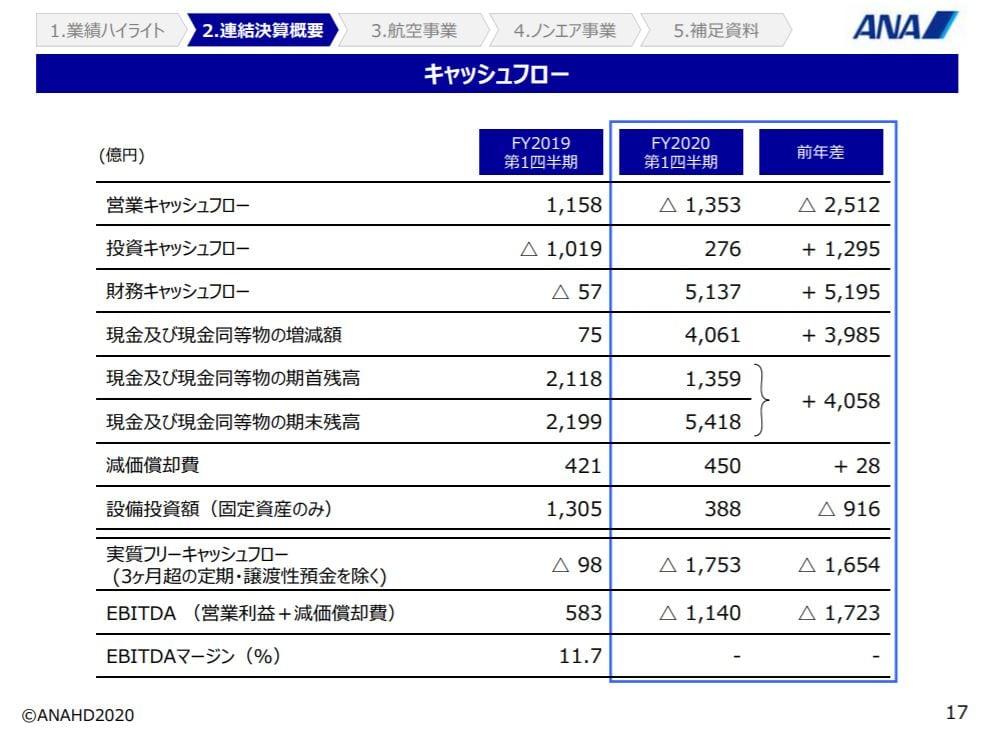 ana-financial-result-2020q1-7