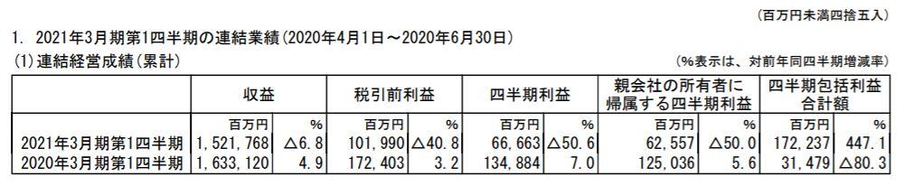 mitsui-corporation-kessann-tanshin-2020q1