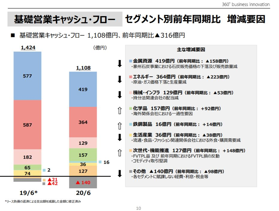 mitsui-corporation-financial-result-presentation-3