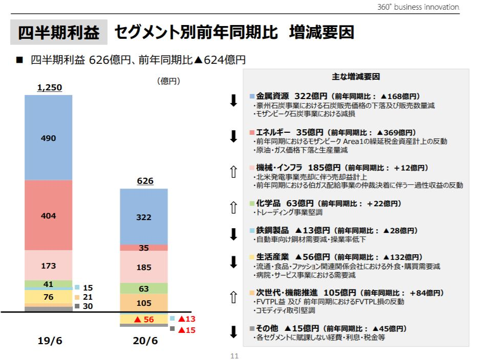 mitsui-corporation-financial-result-presentation-4
