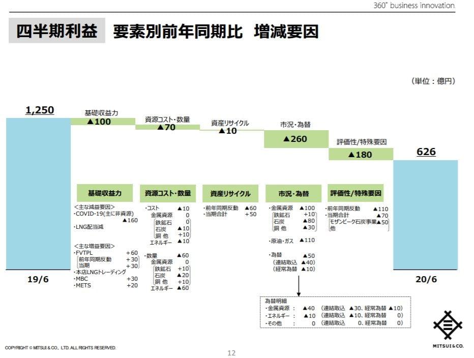 mitsui-corporation-financial-result-presentation-5