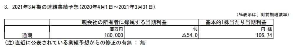 mitsui-corporation-kessann-tanshin-2020q1-forecast