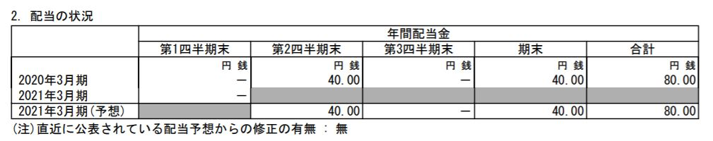 mitsui-corporation-kessann-tanshin-2020q1-dividend