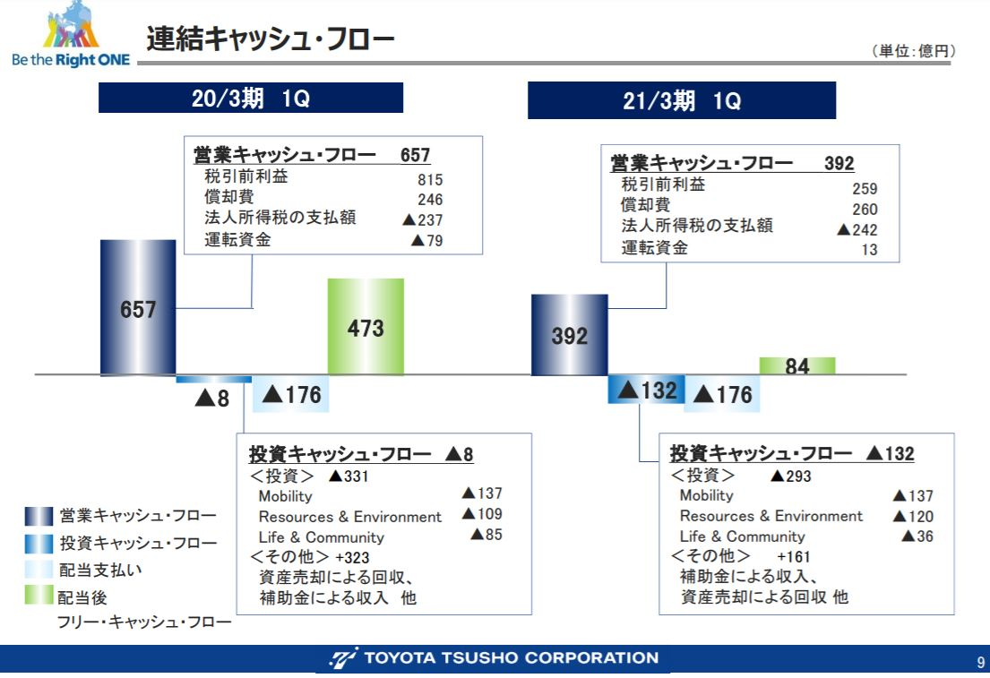 toyota-tusho-financial-result-presentation-2020q1-5