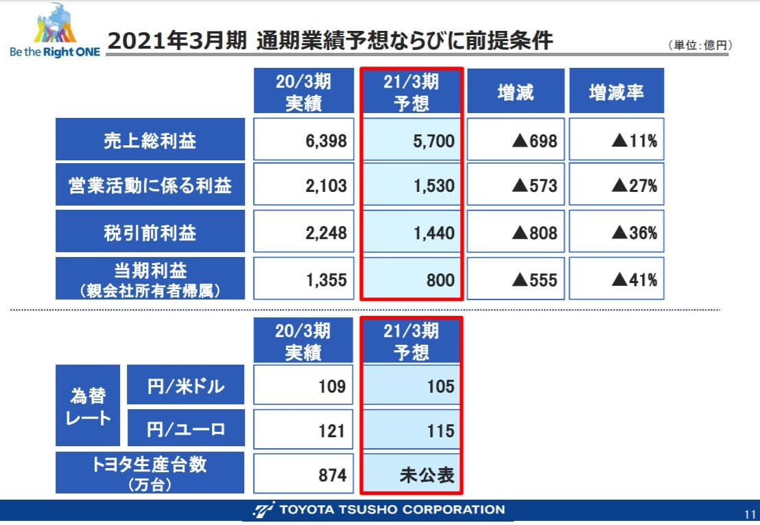 toyota-tusho-financial-result-presentation-2020q1-6