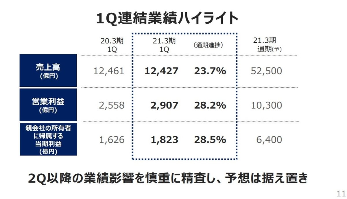 kddi-financial-result-2020q1-2
