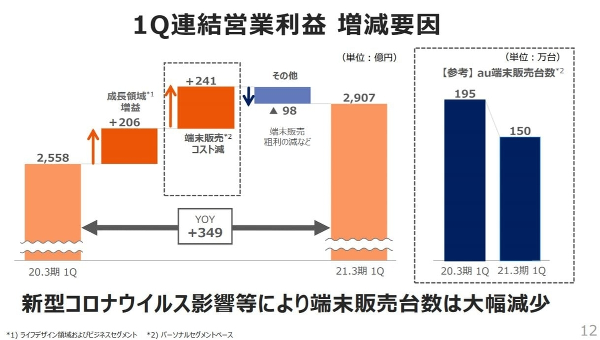 kddi-financial-result-2020q1-3