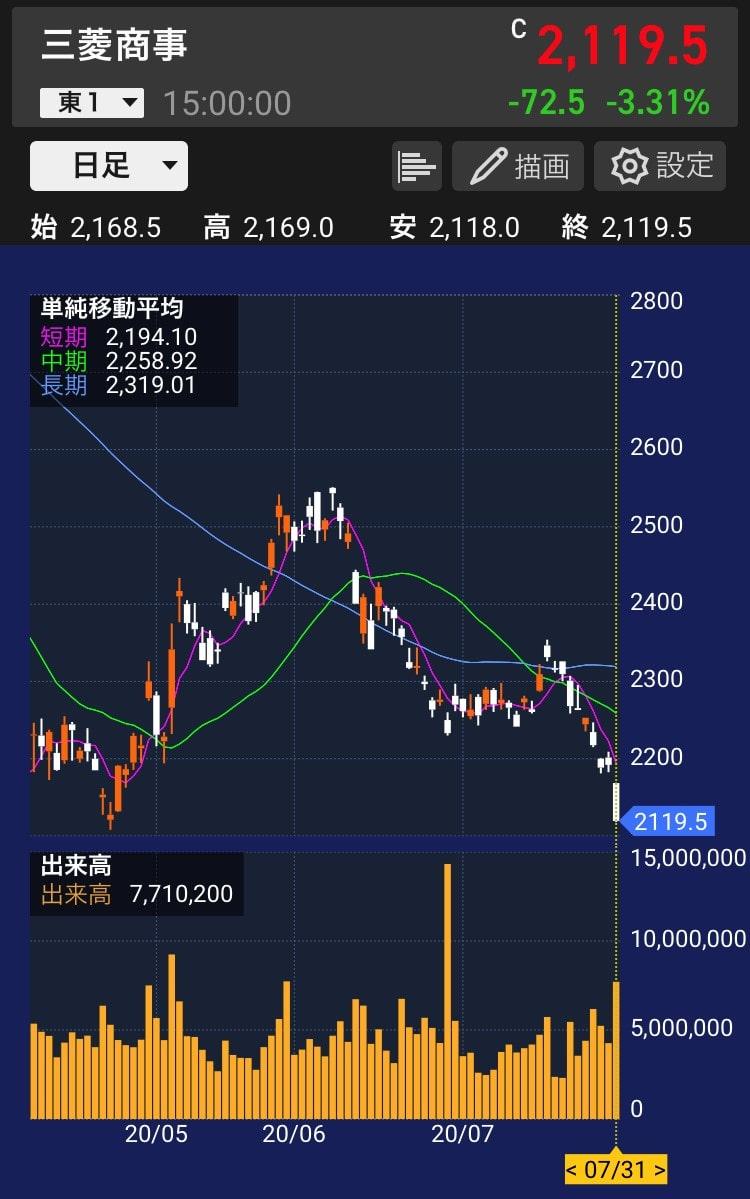 mc-chart-daily-20200731