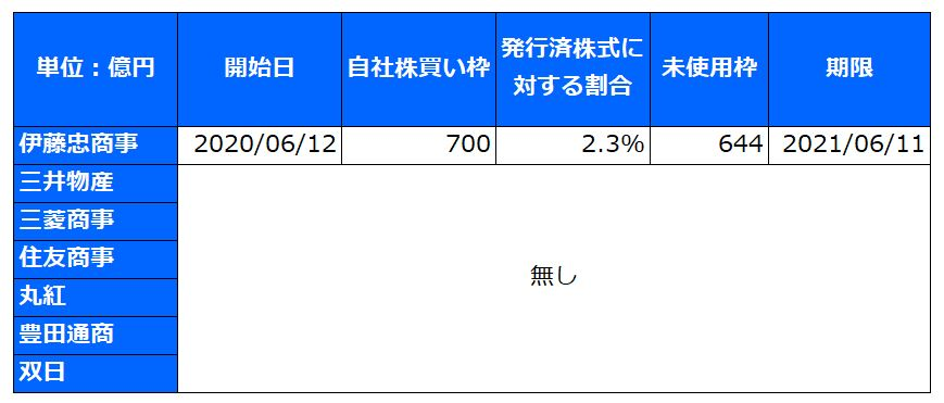 sogoshosha-jishakabukai-summary