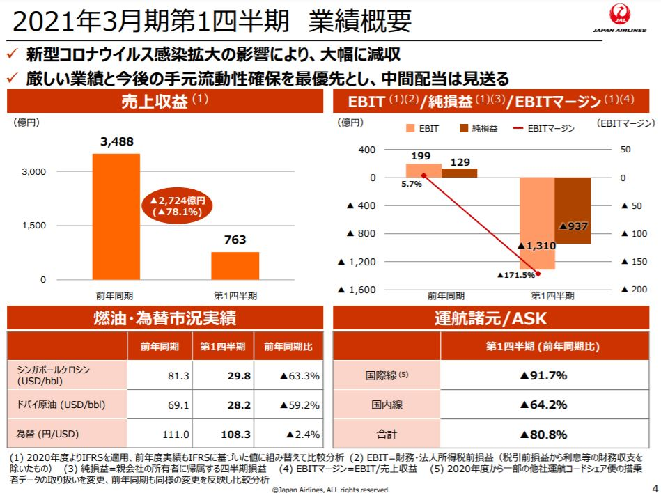 jal-financial-result-2020q1-2