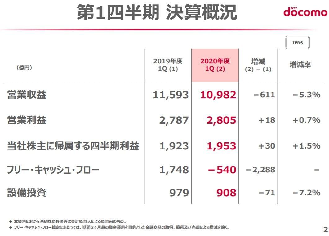ntt-docomo-financial-result-2020q1-2