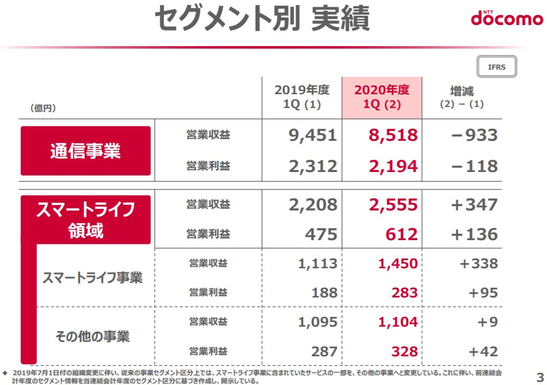 ntt-docomo-financial-result-2020q1-3