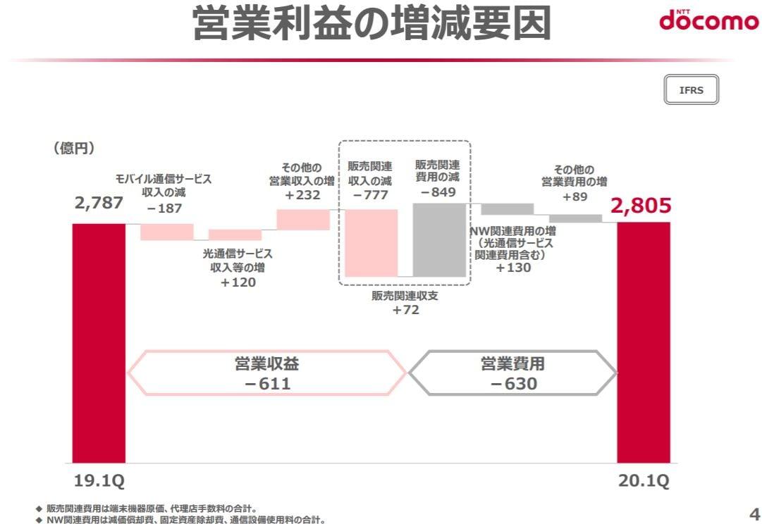 ntt-docomo-financial-result-2020q1-4