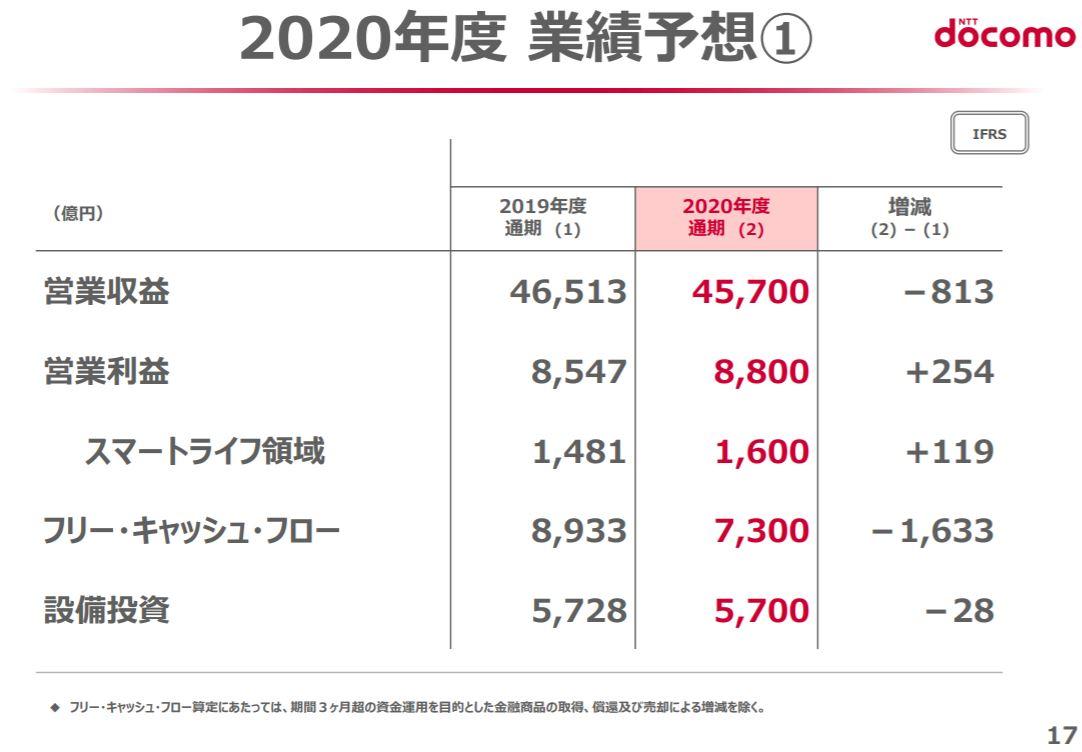 ntt-docomo-financial-result-2020q1-5