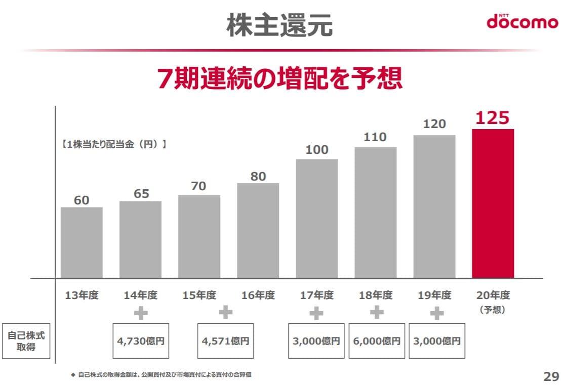 ntt-docomo-financial-result-2020q1-6