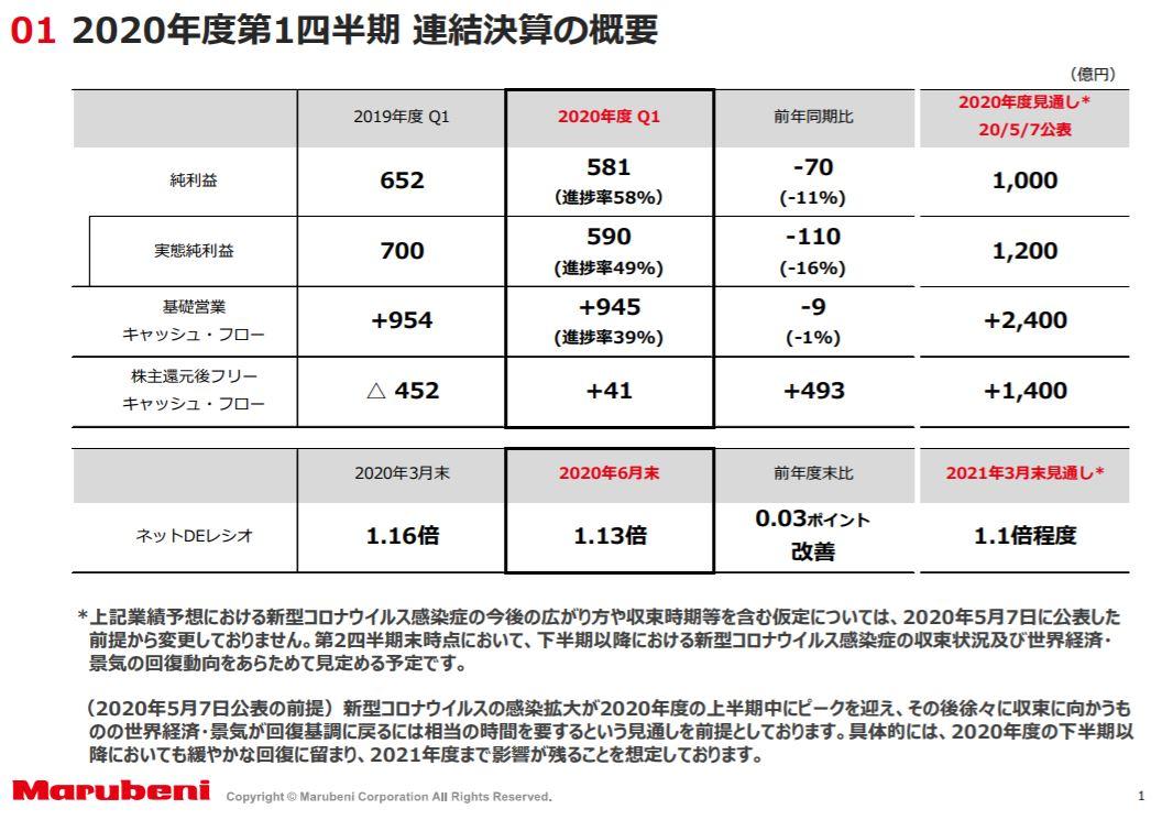 marubeni-financial-result-2020q1-2