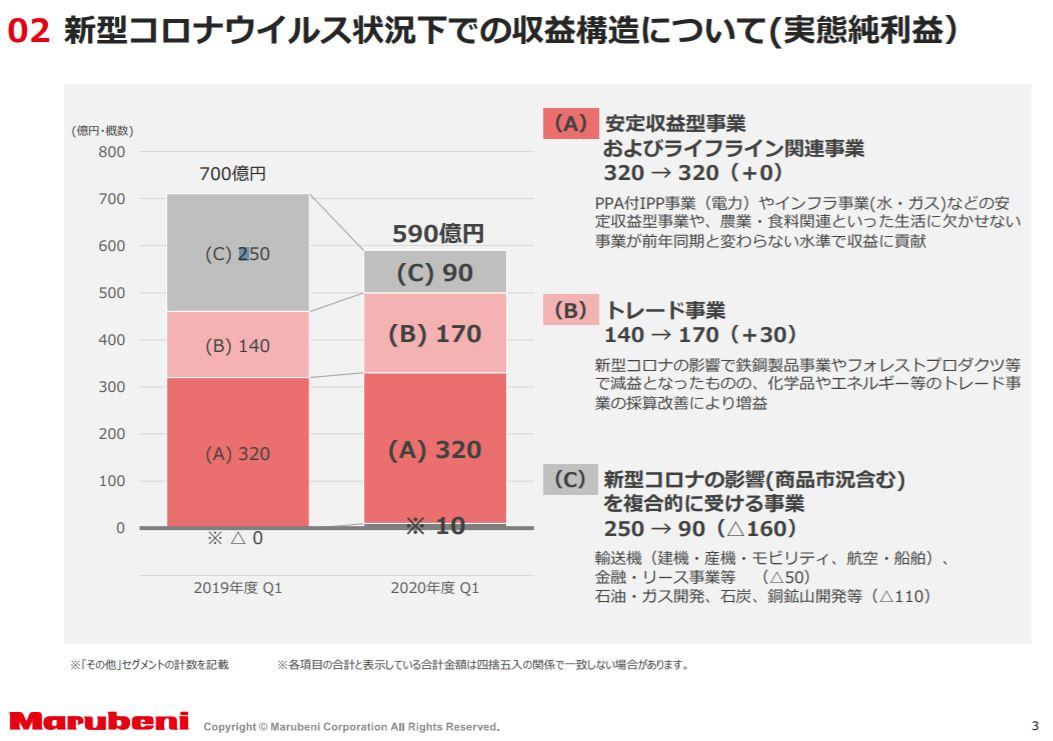 marubeni-financial-result-2020q1-3