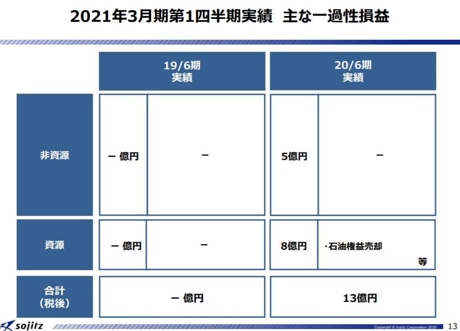 sojitz-financial-result-2020q1-4