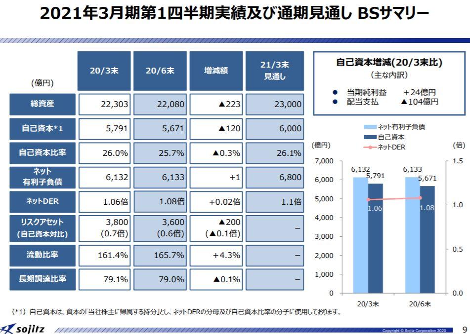 sojitz-financial-result-2020q1-5