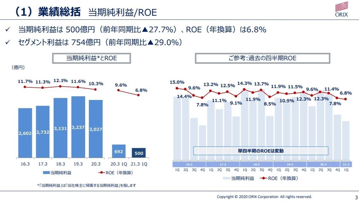 orix-financial-result-2020q1-2