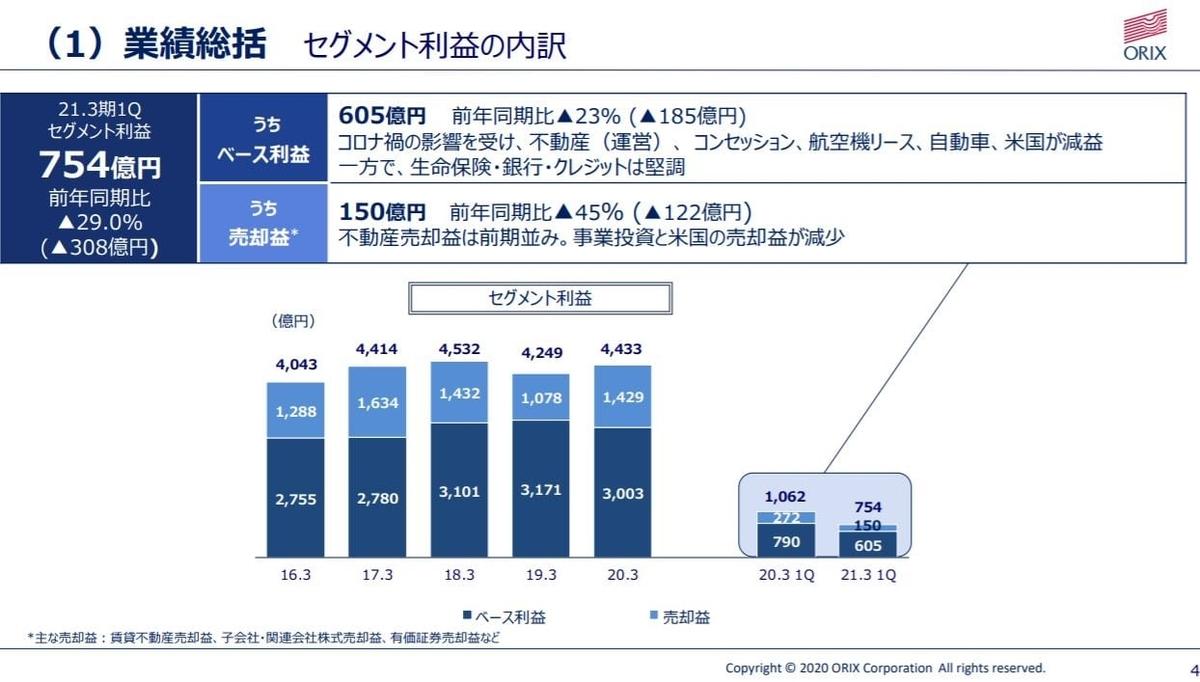 orix-financial-result-2020q1-3