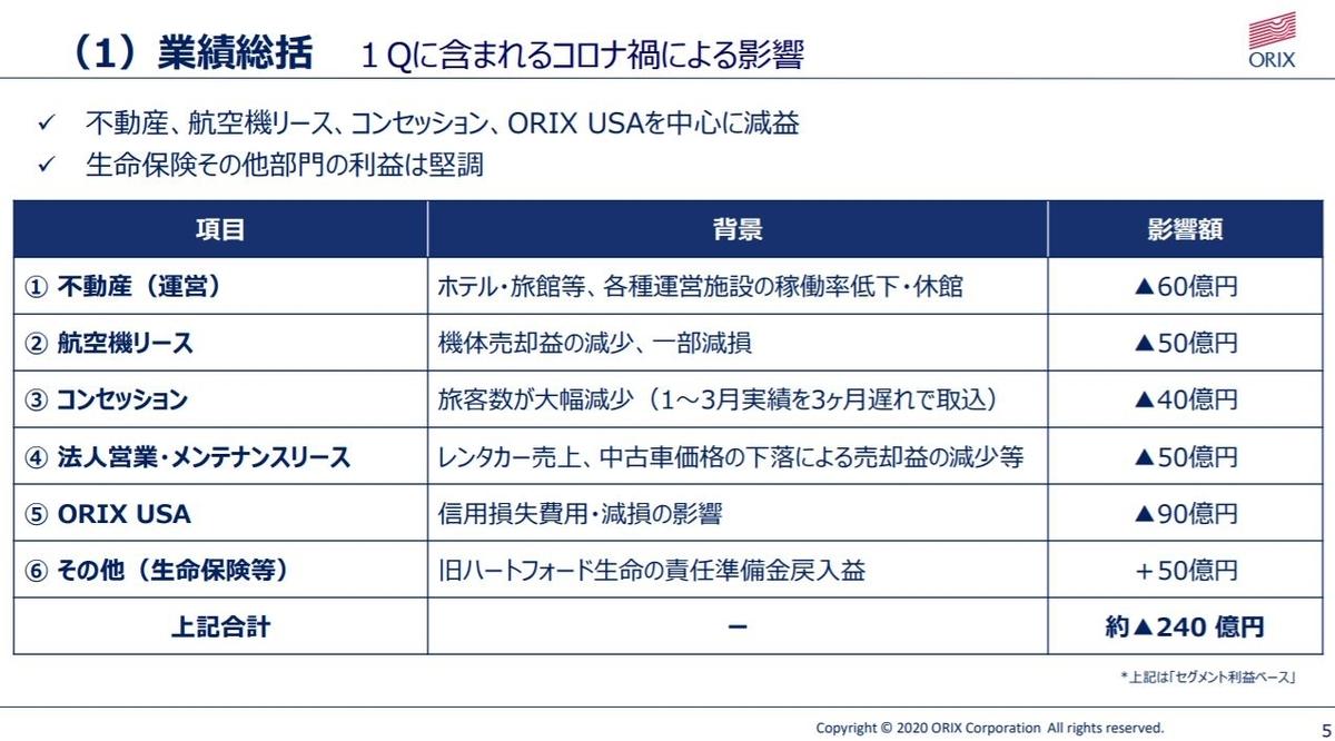 orix-financial-result-2020q1-4