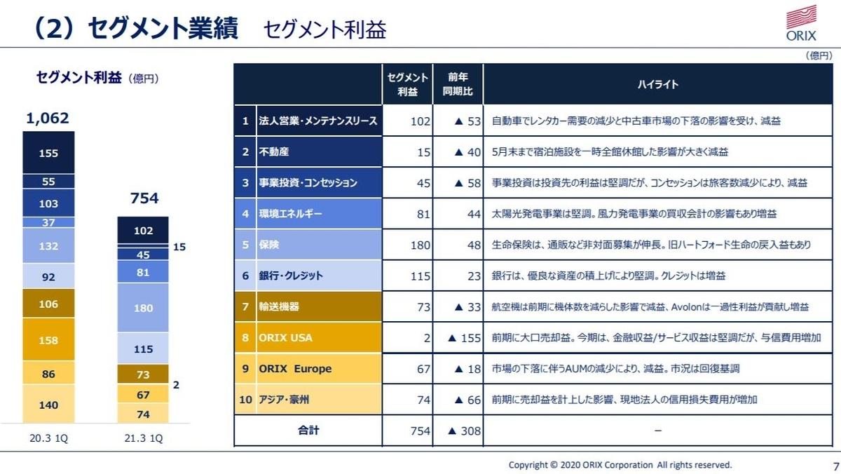 orix-financial-result-2020q1-5