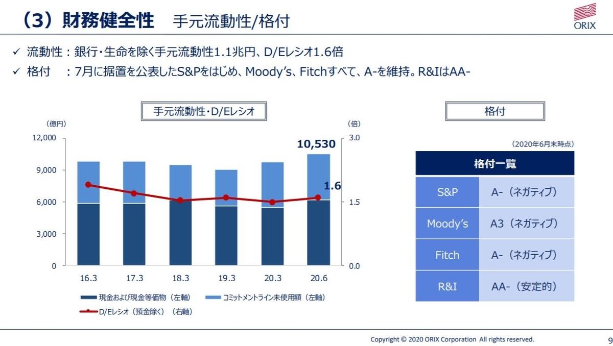 orix-financial-result-2020q1-6
