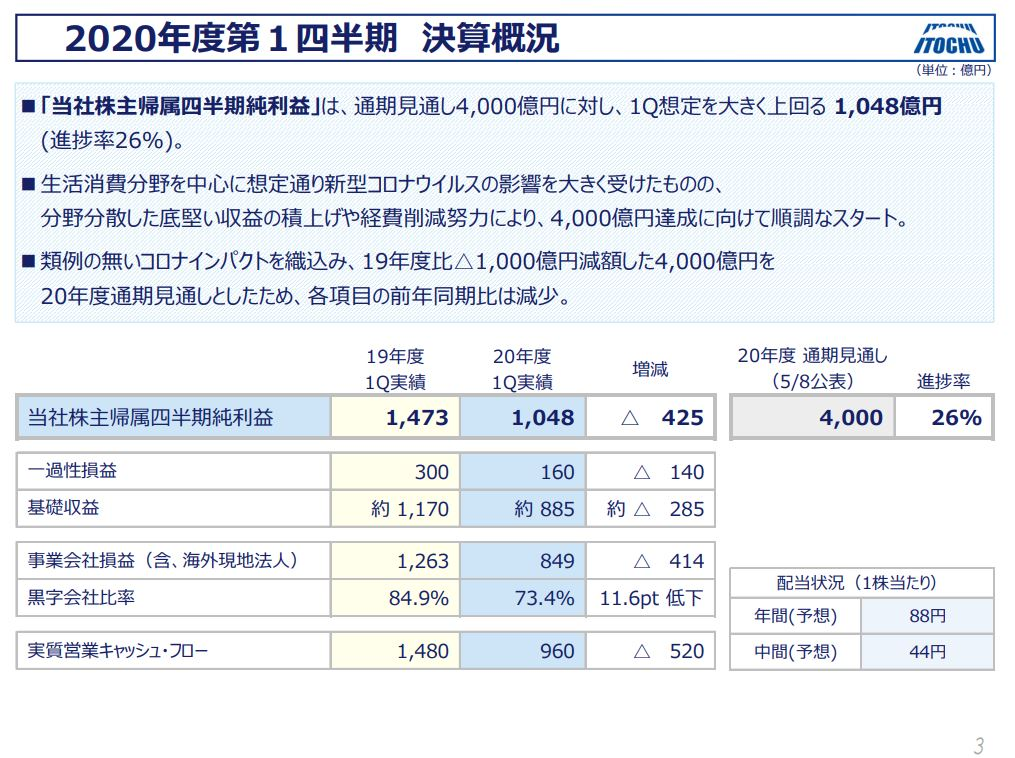 itochu-financial-result-2020q1-2