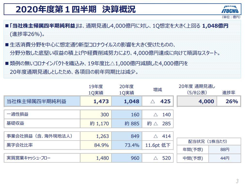 itochu-financial-result-2020q1-2