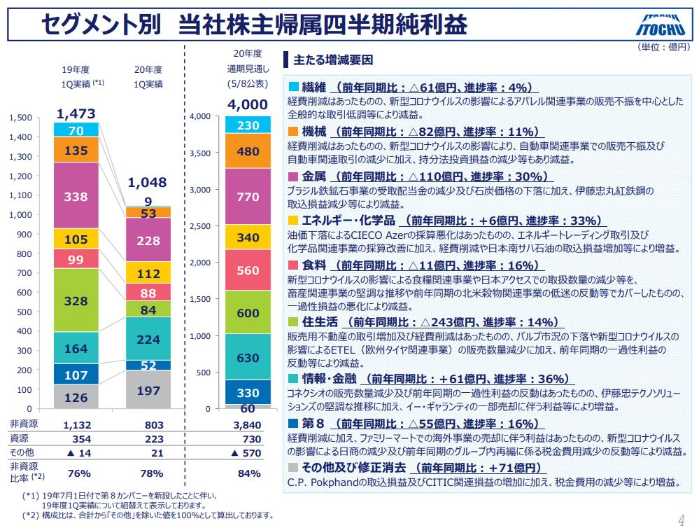 itochu-financial-result-2020q1-3