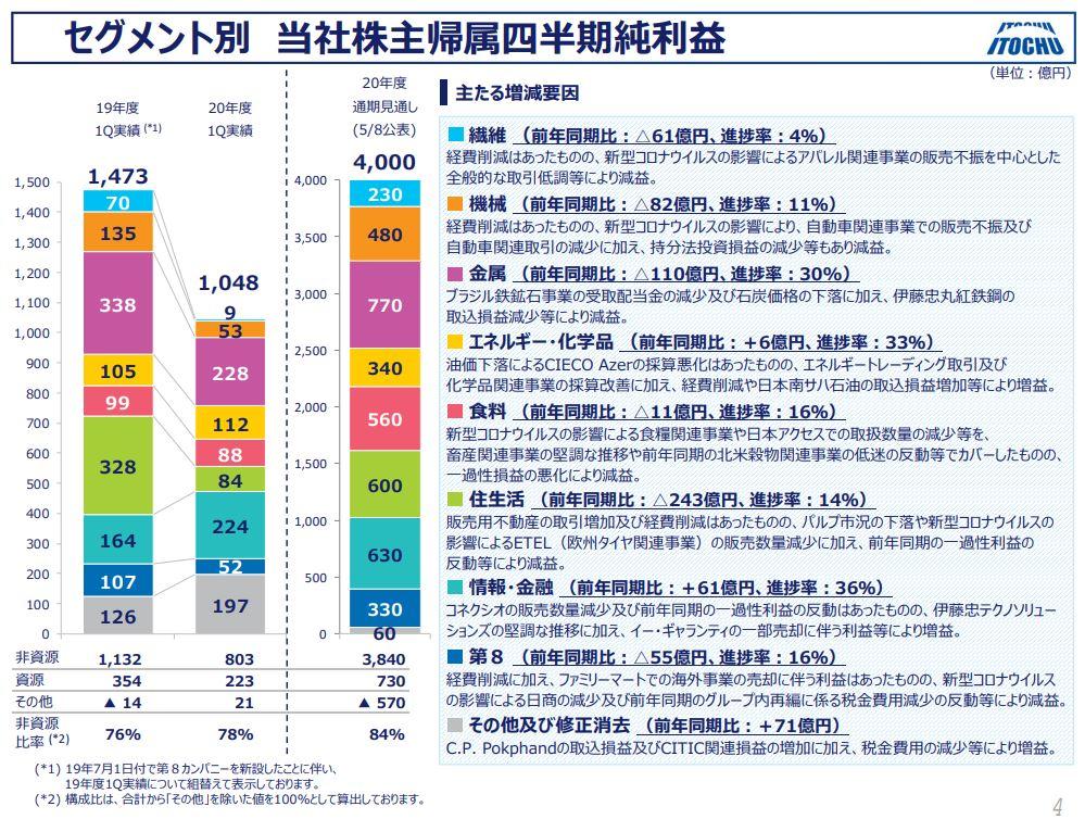 itochu-financial-result-2020q1-3
