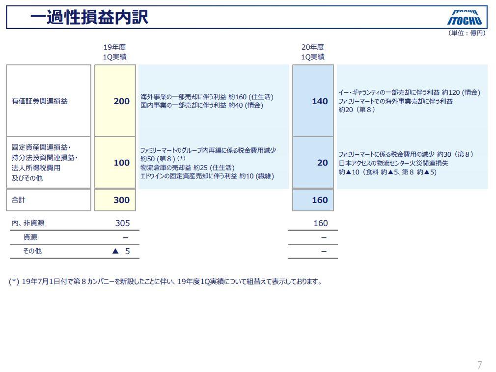 itochu-financial-result-2020q1-4