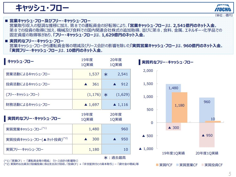 itochu-financial-result-2020q1-5