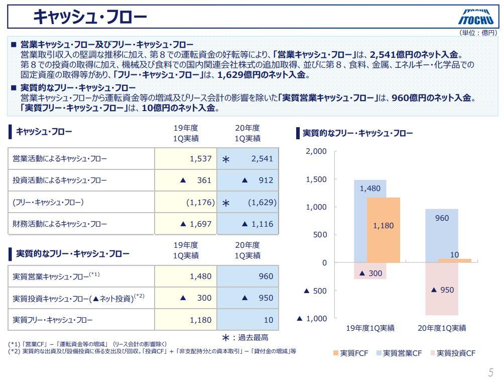 itochu-financial-result-2020q1-5