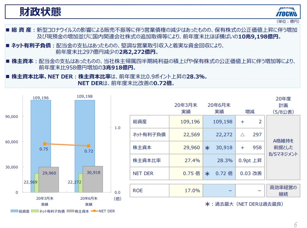 itochu-financial-result-2020q1-6