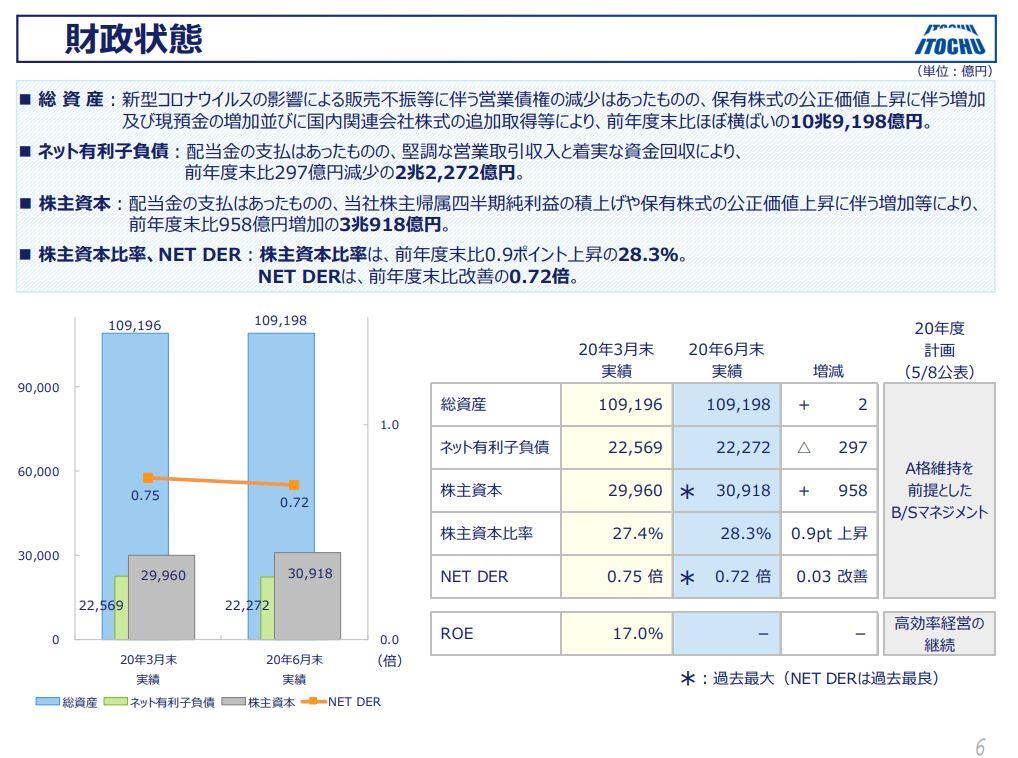 itochu-financial-result-2020q1-6