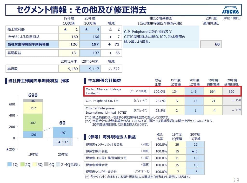 itochu-financial-result-2020q1-7