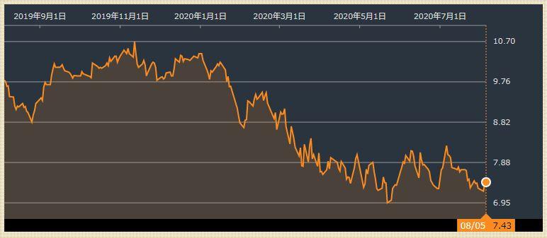 citic-stock-price