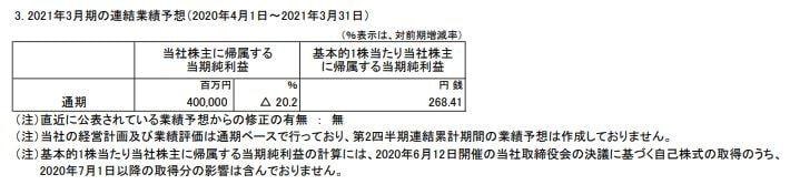 itochu-kessan-tanshin-2020q1-1
