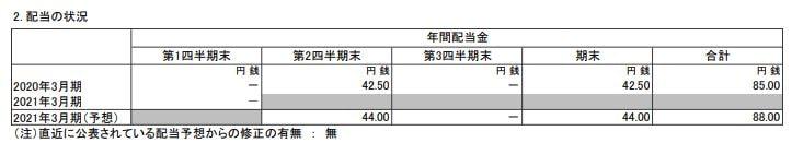 itochu-kessan-tanshin-2020q1-2