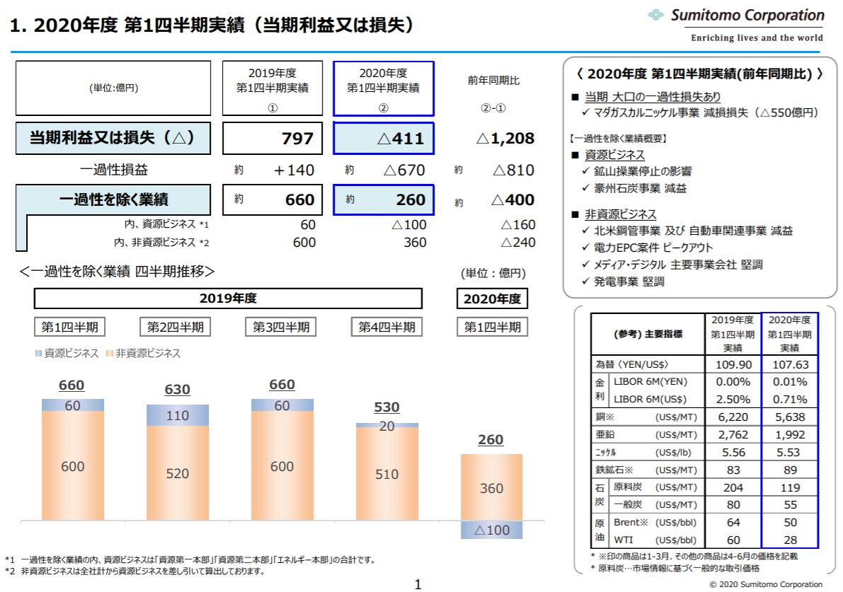 sumitomo-corporation-financial-result-2020q1-2