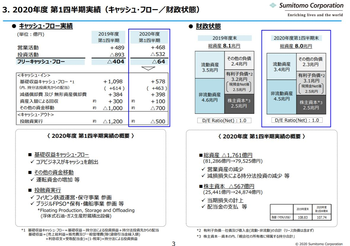 sumitomo-corporation-financial-result-2020q1-4