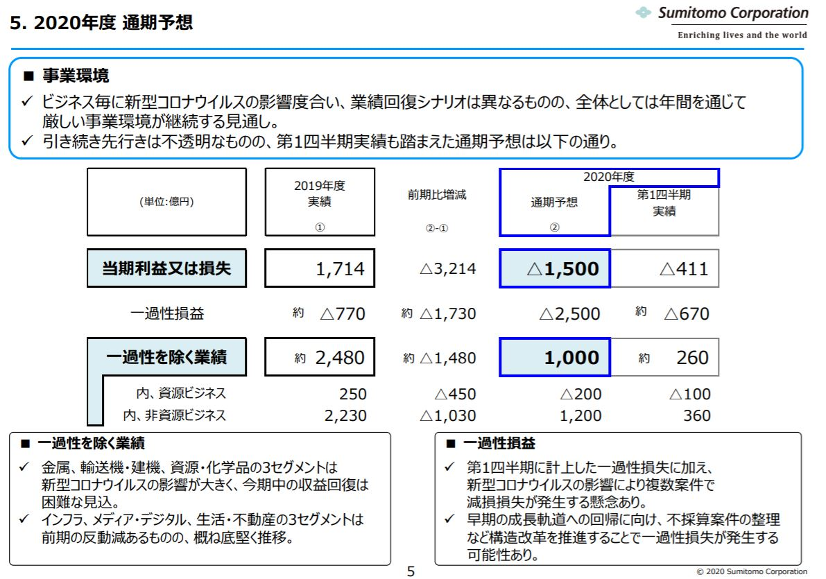 sumitomo-corporation-financial-result-2020q1-5