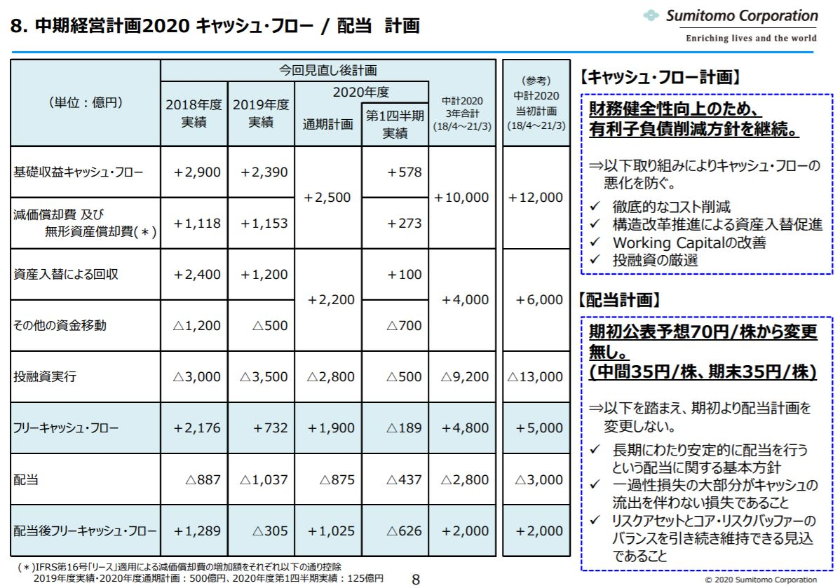sumitomo-corporation-financial-result-2020q1-7